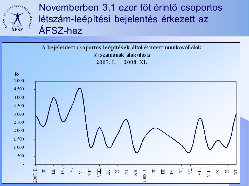 Novemberben 3,1 ezer főt érintő csoportos létszám-leépítési bejelentés érkezett az ÁFSZ-hez