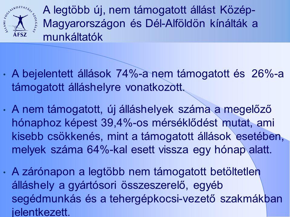 A legtöbb új, nem támogatott állást Közép- Magyarországon és Dél-Alföldön kínálták a munkáltatók A bejelentett állások 74%-a nem támogatott és 26%-a támogatott álláshelyre vonatkozott.
