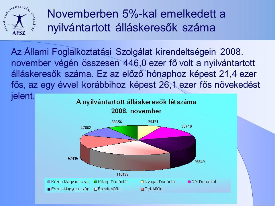 Novemberben 5%-kal emelkedett a nyilvántartott álláskeresők száma Az Állami Foglalkoztatási Szolgálat kirendeltségein 2008.