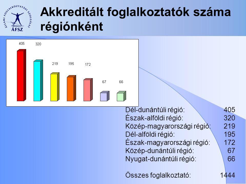 Akkreditált foglalkoztatók száma régiónként Dél-dunántúli régió:405 Észak-alföldi régió:320 Közép-magyarországi régió:219 Dél-alföldi régió:195 Észak-magyarországi régió:172 Közép-dunántúli régió: 67 Nyugat-dunántúli régió: 66 Összes foglalkoztató: 1444
