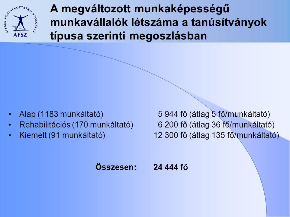 A megváltozott munkaképességű munkavállalók létszáma a tanúsítványok típusa szerinti megoszlásban Alap(1183 munkáltató) 5 944 fő (átlag 5 fő/munkáltató) Rehabilitációs (170 munkáltató) 6 200 fő (átlag 36 fő/munkáltató) Kiemelt (91 munkáltató) 12 300 fő (átlag 135 fő/munkáltató) Összesen: 24 444 fő