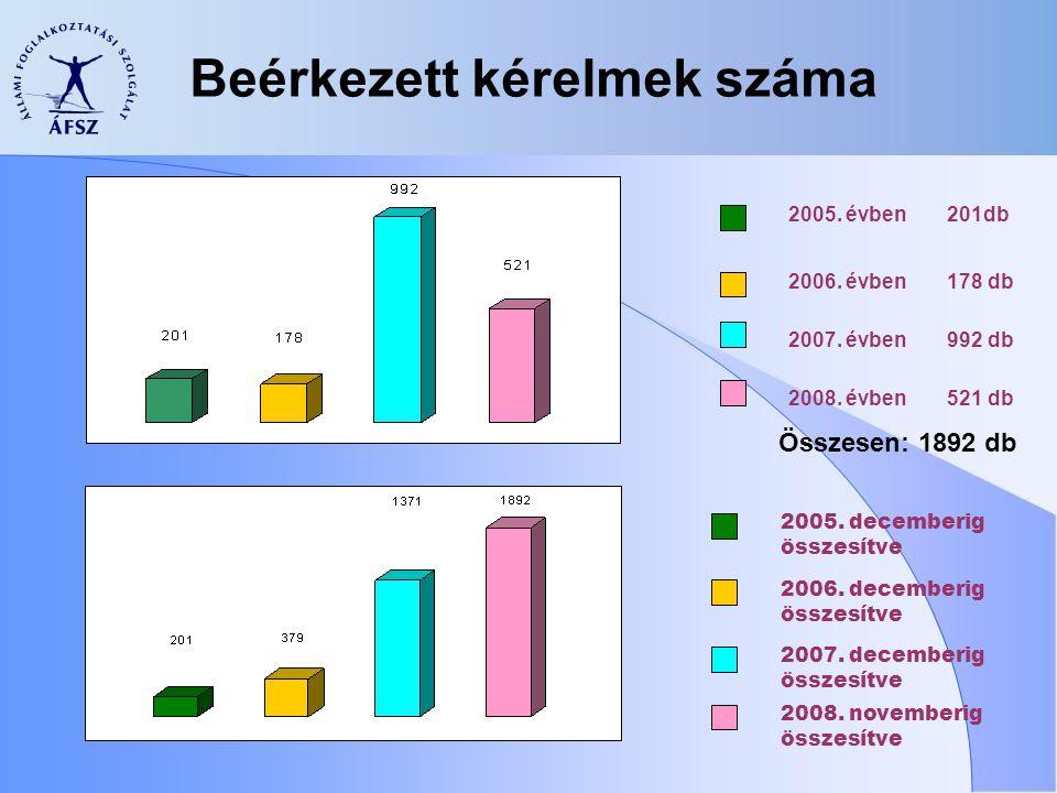 Beérkezett kérelmek száma Összesen: 1892 db 2005. évben 2006.