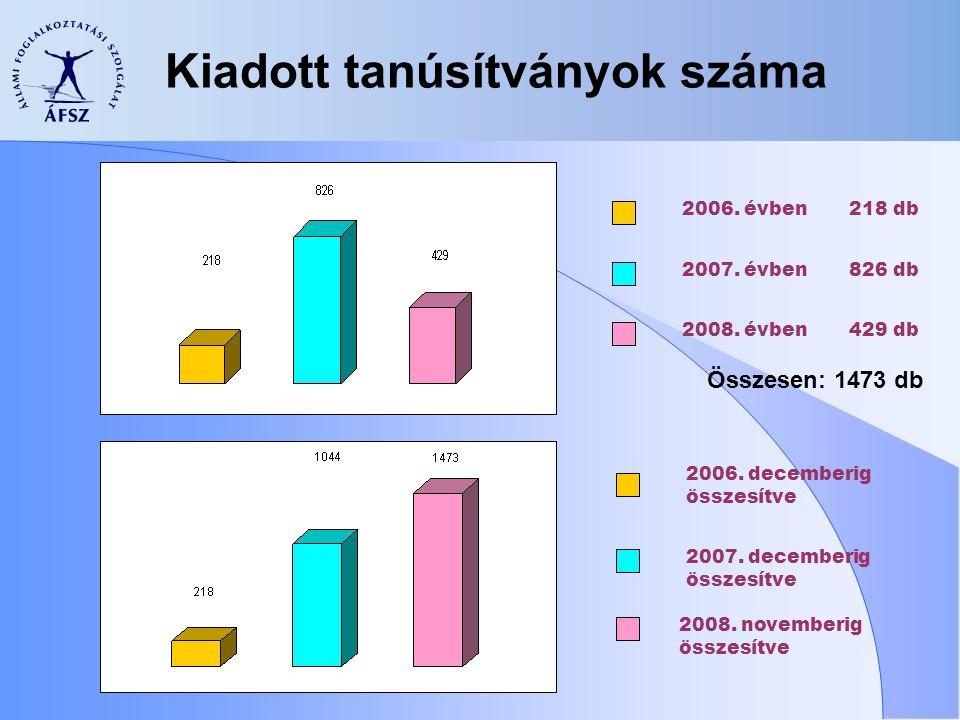 Kiadott tanúsítványok száma 2006. évben 2007. évben 2008.