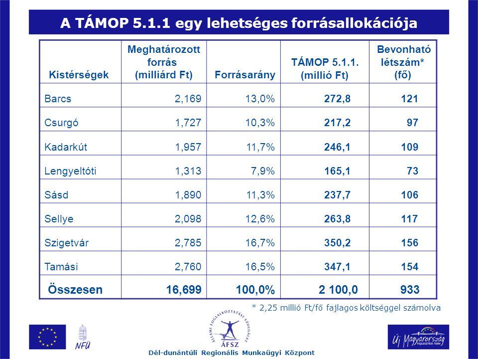 A TÁMOP 5.1.1 egy lehetséges forrásallokációja Dél-dunántúli Regionális Munkaügyi Központ Kistérségek Meghatározott forrás (milliárd Ft) Forrásarány TÁMOP 5.1.1.