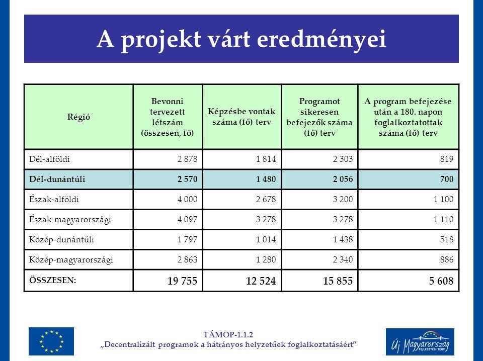 A projekt várt eredményei Régió Bevonni tervezett létszám (összesen, fő) Képzésbe vontak száma (fő) terv Programot sikeresen befejezők száma (fő) terv