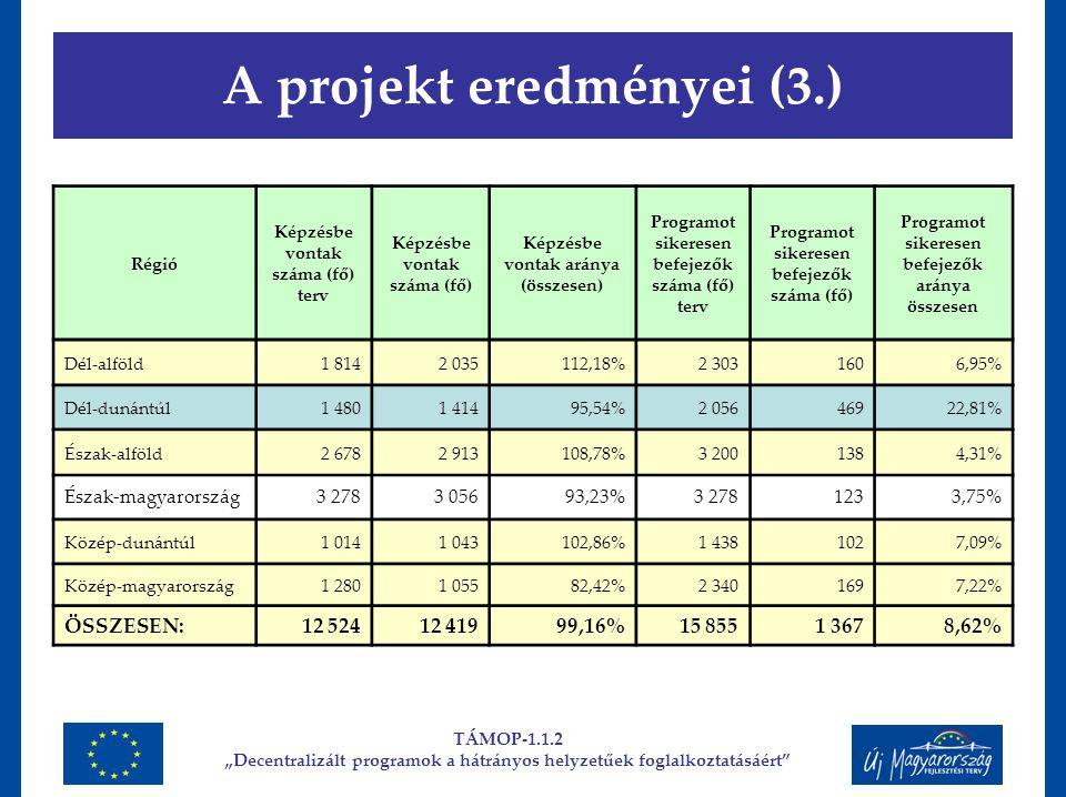 A projekt eredményei (3.) Régió Képzésbe vontak száma (fő) terv Képzésbe vontak száma (fő) Képzésbe vontak aránya (összesen) Programot sikeresen befej