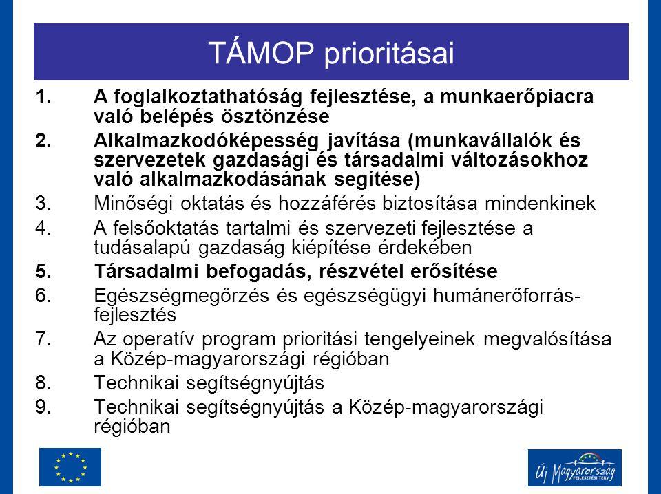 TÁMOP prioritásai 1.A foglalkoztathatóság fejlesztése, a munkaerőpiacra való belépés ösztönzése 2.Alkalmazkodóképesség javítása (munkavállalók és szer