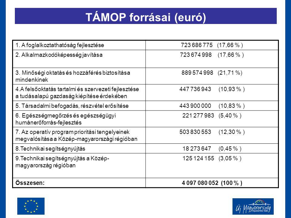 TÁMOP forrásai (euró) 1. A foglalkoztathatóság fejlesztése723 686 775 (17,66 % ) 2. Alkalmazkodóképesség javítása723 674 998 (17,66 % ) 3. Minőségi ok