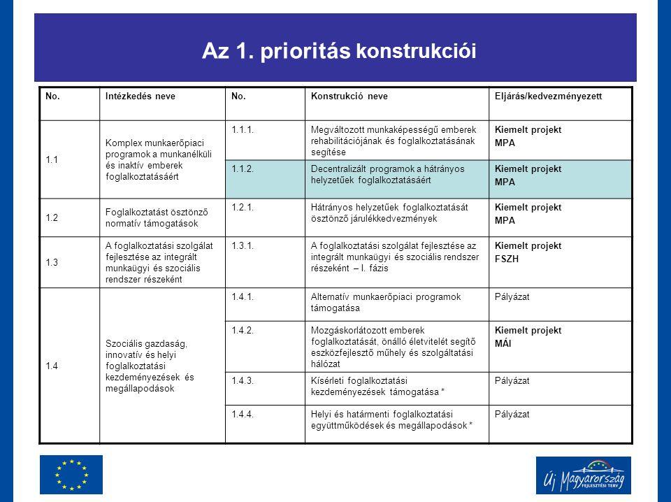 Az 1. prioritás konstrukciói No.Intézkedés neveNo.Konstrukció neveEljárás/kedvezményezett 1.1 Komplex munkaerőpiaci programok a munkanélküli és inaktí