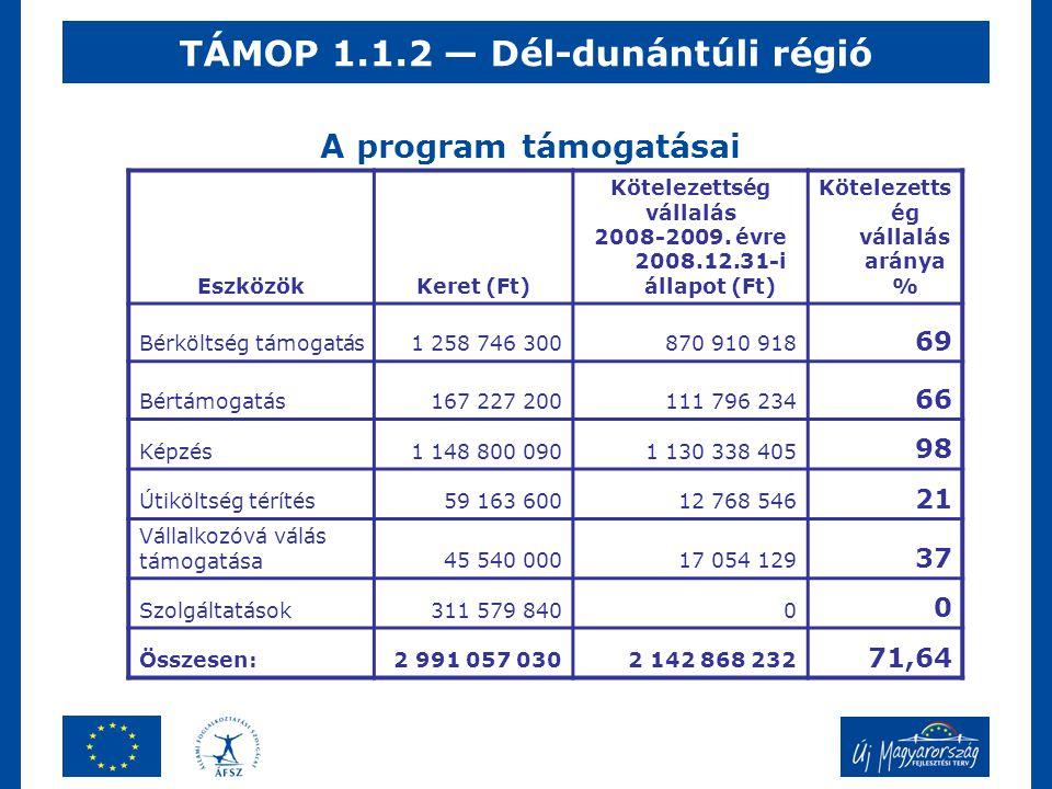 TÁMOP 1.1.2 — Dél-dunántúli régió A program támogatásai EszközökKeret (Ft) Kötelezettség vállalás 2008-2009. évre 2008.12.31-i állapot (Ft) Kötelezett