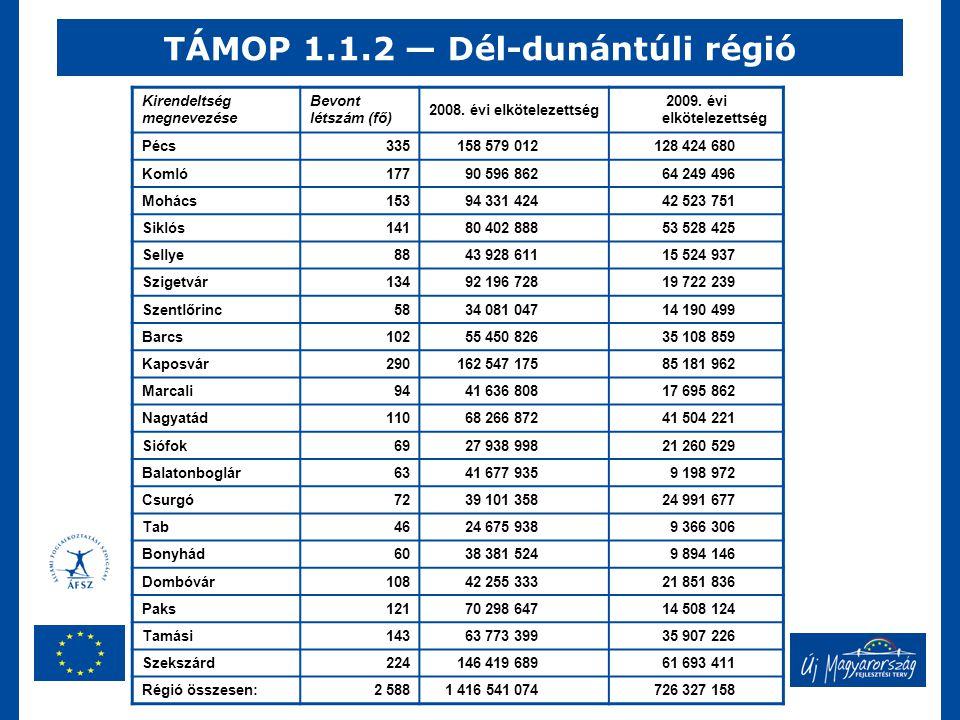 TÁMOP 1.1.2 — Dél-dunántúli régió Kirendeltség megnevezése Bevont létszám (fő) 2008. évi elkötelezettség 2009. évi elkötelezettség Pécs 335 158 579 01