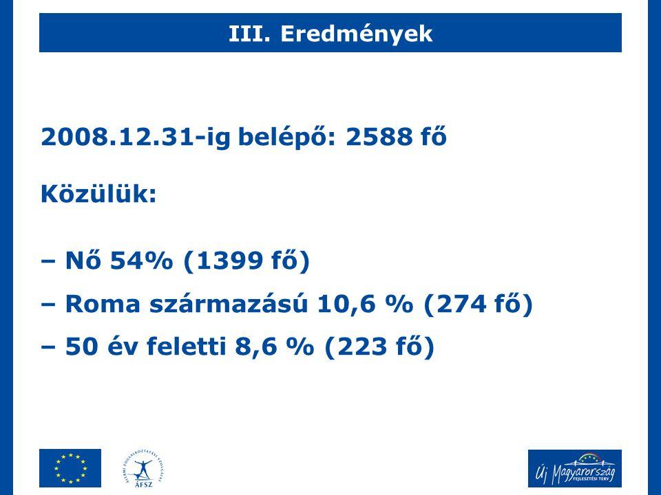 2008.12.31-ig belépő: 2588 fő Közülük: – Nő 54% (1399 fő) – Roma származású 10,6 % (274 fő) – 50 év feletti 8,6 % (223 fő) III. Eredmények