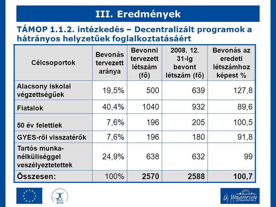 III. Eredmények A program tervezett létszáma és a tényleges bevonás 2008. december 31-ig