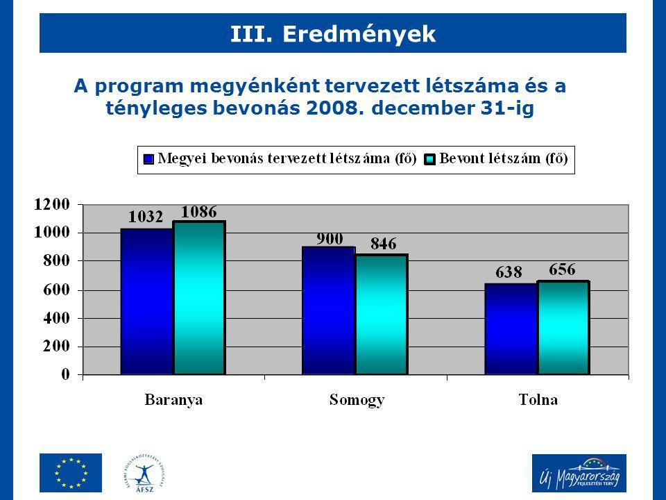 III. Eredmények A program megyénként tervezett létszáma és a tényleges bevonás 2008. december 31-ig