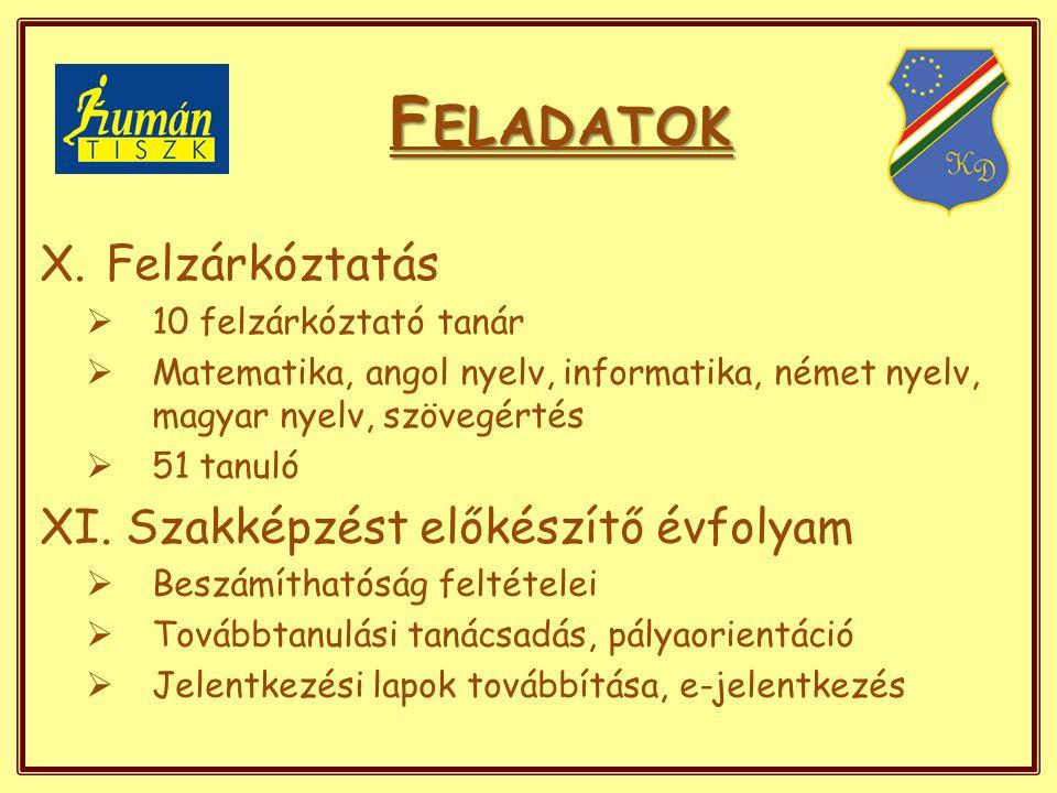 F ELADATOK X.Felzárkóztatás  10 felzárkóztató tanár  Matematika, angol nyelv, informatika, német nyelv, magyar nyelv, szövegértés  51 tanuló XI.