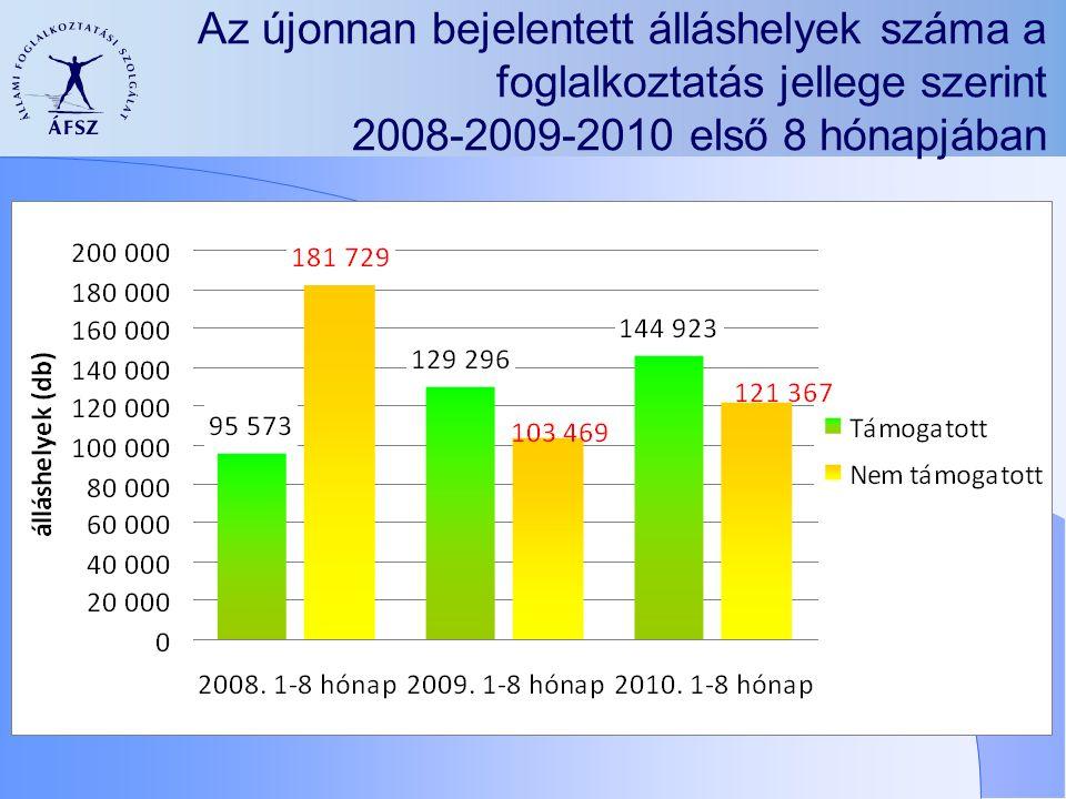 Az újonnan bejelentett álláshelyek száma a foglalkoztatás jellege szerint 2008-2009-2010 első 8 hónapjában