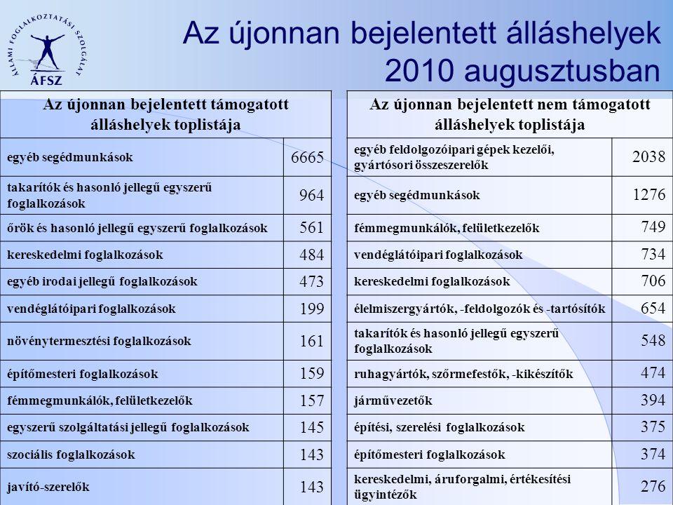 Az újonnan bejelentett álláshelyek 2010 augusztusban Az újonnan bejelentett támogatott álláshelyek toplistája Az újonnan bejelentett nem támogatott álláshelyek toplistája egyéb segédmunkások 6665 egyéb feldolgozóipari gépek kezelői, gyártósori összeszerelők 2038 takarítók és hasonló jellegű egyszerű foglalkozások 964 egyéb segédmunkások 1276 őrök és hasonló jellegű egyszerű foglalkozások 561 fémmegmunkálók, felületkezelők 749 kereskedelmi foglalkozások 484 vendéglátóipari foglalkozások 734 egyéb irodai jellegű foglalkozások 473 kereskedelmi foglalkozások 706 vendéglátóipari foglalkozások 199 élelmiszergyártók, -feldolgozók és -tartósítók 654 növénytermesztési foglalkozások 161 takarítók és hasonló jellegű egyszerű foglalkozások 548 építőmesteri foglalkozások 159 ruhagyártók, szőrmefestők, -kikészítők 474 fémmegmunkálók, felületkezelők 157 járművezetők 394 egyszerű szolgáltatási jellegű foglalkozások 145 építési, szerelési foglalkozások 375 szociális foglalkozások 143 építőmesteri foglalkozások 374 javító-szerelők 143 kereskedelmi, áruforgalmi, értékesítési ügyintézők 276