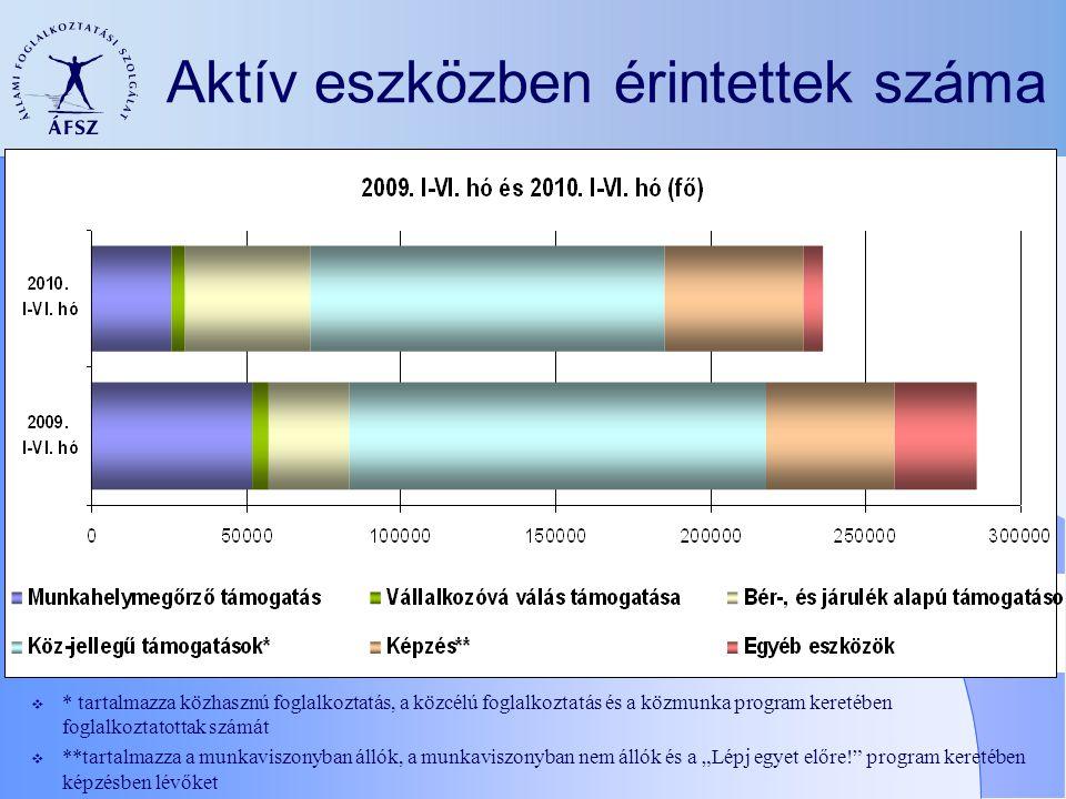 Aktív eszközben érintettek száma  * tartalmazza közhasznú foglalkoztatás, a közcélú foglalkoztatás és a közmunka program keretében foglalkoztatottak