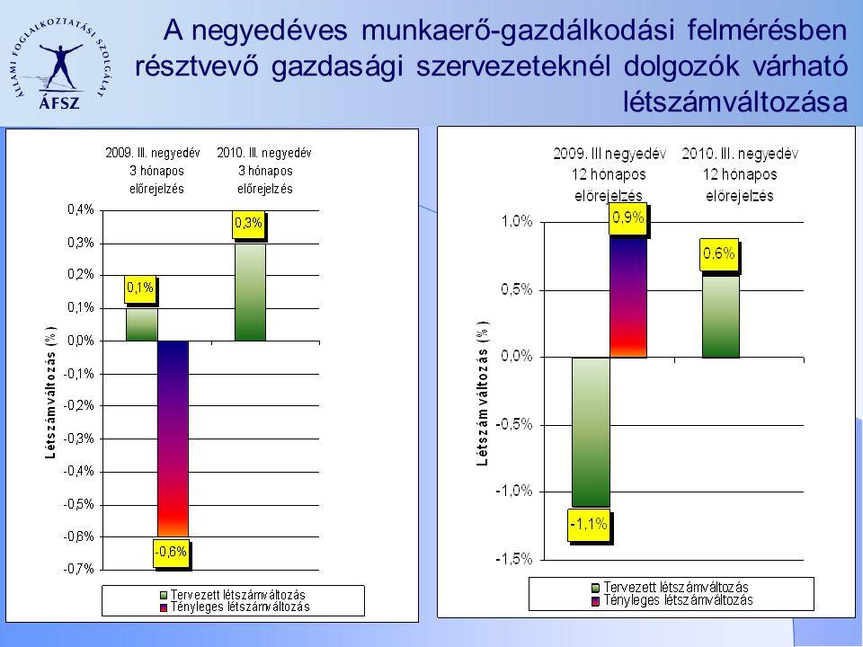A negyedéves munkaerő-gazdálkodási felmérésben résztvevő gazdasági szervezeteknél dolgozók várható létszámváltozása