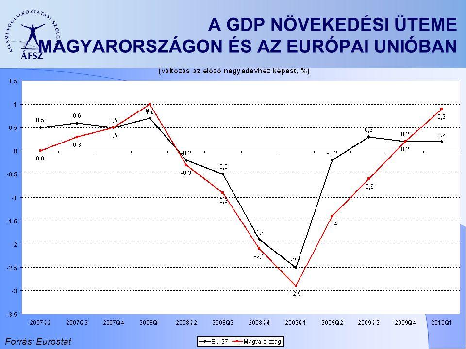 A GDP NÖVEKEDÉSI ÜTEME MAGYARORSZÁGON ÉS AZ EURÓPAI UNIÓBAN Forrás: Eurostat