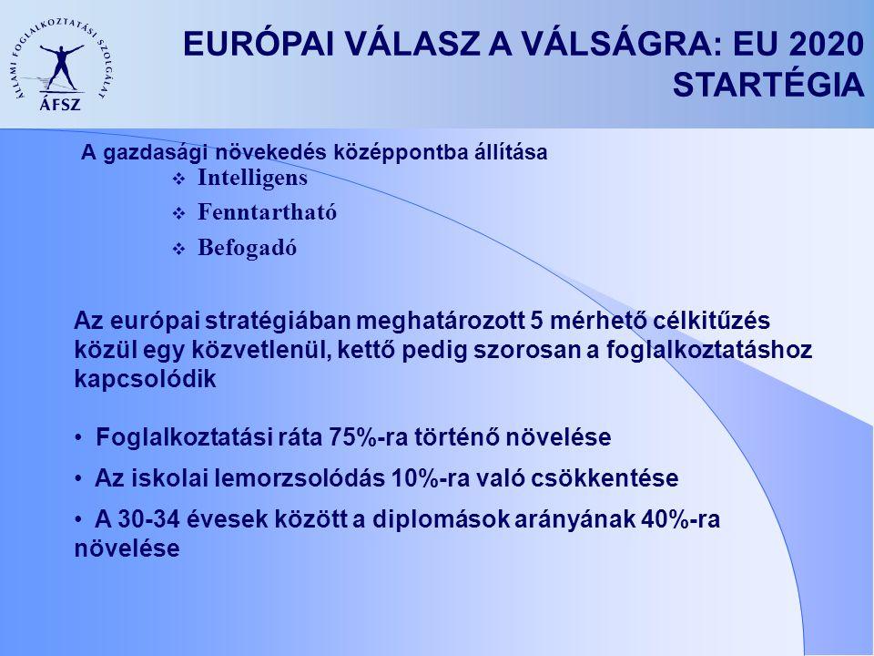 A gazdasági növekedés középpontba állítása  Intelligens  Fenntartható  Befogadó EURÓPAI VÁLASZ A VÁLSÁGRA: EU 2020 STARTÉGIA Az európai stratégiában meghatározott 5 mérhető célkitűzés közül egy közvetlenül, kettő pedig szorosan a foglalkoztatáshoz kapcsolódik Foglalkoztatási ráta 75%-ra történő növelése Az iskolai lemorzsolódás 10%-ra való csökkentése A 30-34 évesek között a diplomások arányának 40%-ra növelése