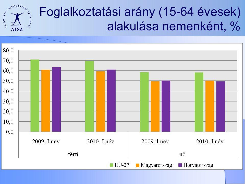 Foglalkoztatási arány (15-64 évesek) alakulása nemenként, %