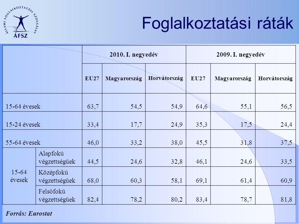 Foglalkoztatási ráták 2010. I. negyedév2009. I. negyedév EU27Magyarország Horvátország EU27MagyarországHorvátország 15-64 évesek63,754,554,964,655,156