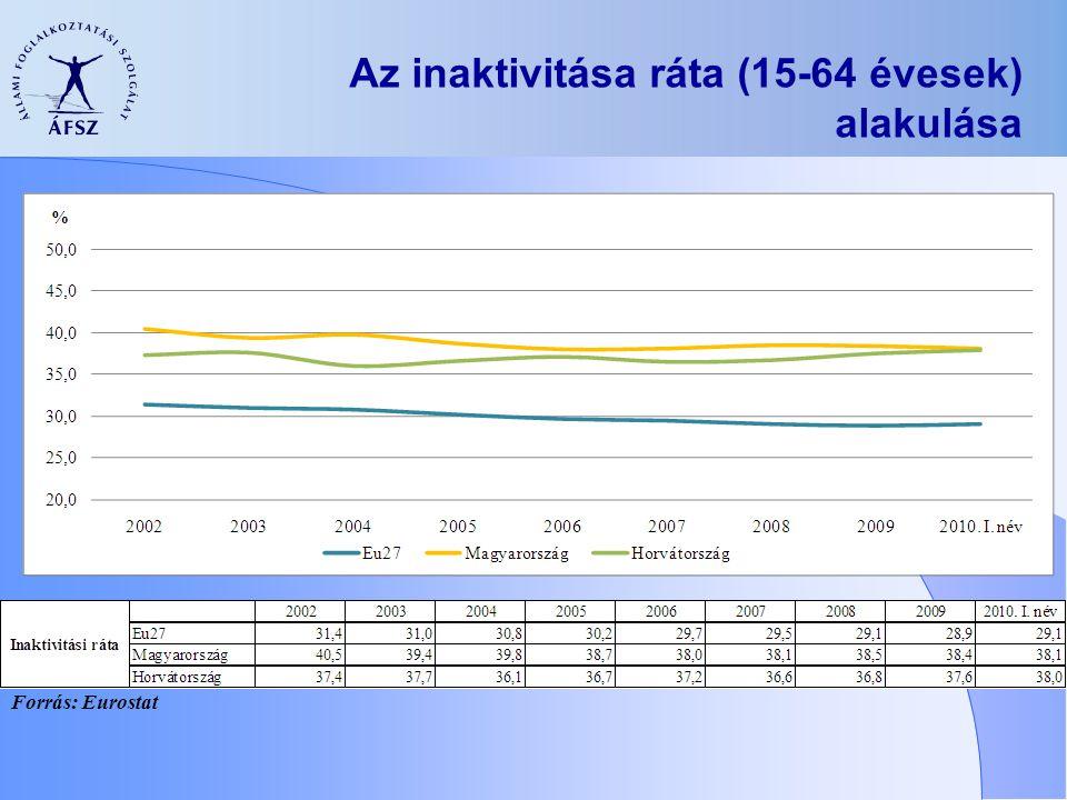 Az inaktivitása ráta (15-64 évesek) alakulása Forrás: Eurostat