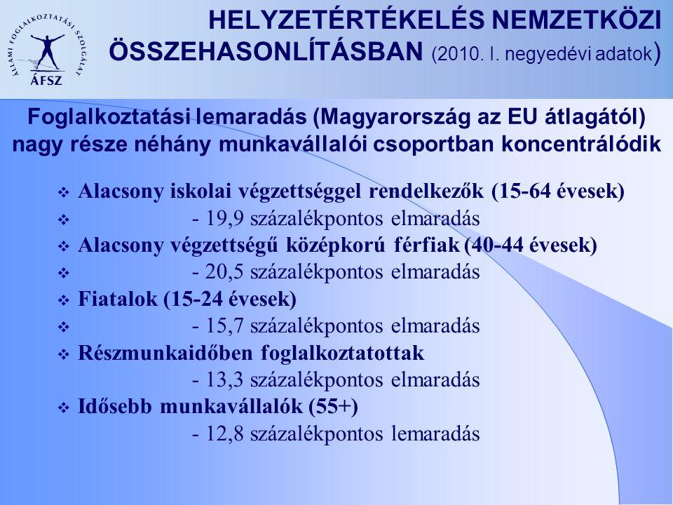 HELYZETÉRTÉKELÉS NEMZETKÖZI ÖSSZEHASONLÍTÁSBAN (2010. I. negyedévi adatok ) Foglalkoztatási lemaradás (Magyarország az EU átlagától) nagy része néhány