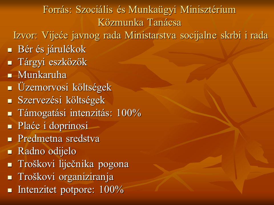 Építőipari brigád Brigada građevinarstva Projektgazda: Foglalkoztató ZalA-KAR Nonprofit Kft.
