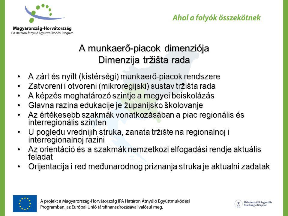 A munkaerő-piacok dimenziója Dimenzija tržišta rada A zárt és nyílt (kistérségi) munkaerő-piacok rendszereA zárt és nyílt (kistérségi) munkaerő-piacok rendszere Zatvoreni i otvoreni (mikroregijski) sustav tržišta radaZatvoreni i otvoreni (mikroregijski) sustav tržišta rada A képzés meghatározó szintje a megyei beiskolázásA képzés meghatározó szintje a megyei beiskolázás Glavna razina edukacije je županijsko školovanjeGlavna razina edukacije je županijsko školovanje Az értékesebb szakmák vonatkozásában a piac regionális és interregionális szintenAz értékesebb szakmák vonatkozásában a piac regionális és interregionális szinten U pogledu vrednijih struka, zanata tržište na regionalnoj i interregionalnoj raziniU pogledu vrednijih struka, zanata tržište na regionalnoj i interregionalnoj razini Az orientáció és a szakmák nemzetközi elfogadási rendje aktuális feladatAz orientáció és a szakmák nemzetközi elfogadási rendje aktuális feladat Orijentacija i red međunarodnog priznanja struka je aktualni zadatakOrijentacija i red međunarodnog priznanja struka je aktualni zadatak