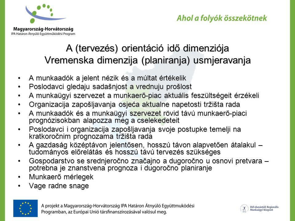 A (tervezés) orientáció idő dimenziója Vremenska dimenzija (planiranja) usmjeravanja A munkaadók a jelent nézik és a múltat értékelikA munkaadók a jelent nézik és a múltat értékelik Poslodavci gledaju sadašnjost a vrednuju prošlostPoslodavci gledaju sadašnjost a vrednuju prošlost A munkaügyi szervezet a munkaerő-piac aktuális feszültségeit érzékeliA munkaügyi szervezet a munkaerő-piac aktuális feszültségeit érzékeli Organizacija zapošljavanja osjeća aktualne napetosti tržišta radaOrganizacija zapošljavanja osjeća aktualne napetosti tržišta rada A munkaadók és a munkaügyi szervezet rövid távú munkaerő-piaci prognózisokban alapozza meg a cselekedeteitA munkaadók és a munkaügyi szervezet rövid távú munkaerő-piaci prognózisokban alapozza meg a cselekedeteit Poslodavci i organizacija zapošljavanja svoje postupke temelji na kratkoročnim prognozama tržišta radaPoslodavci i organizacija zapošljavanja svoje postupke temelji na kratkoročnim prognozama tržišta rada A gazdaság középtávon jelentősen, hosszú távon alapvetően átalakul – tudományos előrelátás és hosszú távú tervezés szükségesA gazdaság középtávon jelentősen, hosszú távon alapvetően átalakul – tudományos előrelátás és hosszú távú tervezés szükséges Gospodarstvo se srednjeročno značajno a dugoročno u osnovi pretvara – potrebna je znanstvena prognoza i dugoročno planiranjeGospodarstvo se srednjeročno značajno a dugoročno u osnovi pretvara – potrebna je znanstvena prognoza i dugoročno planiranje Munkaerő mérlegekMunkaerő mérlegek Vage radne snageVage radne snage