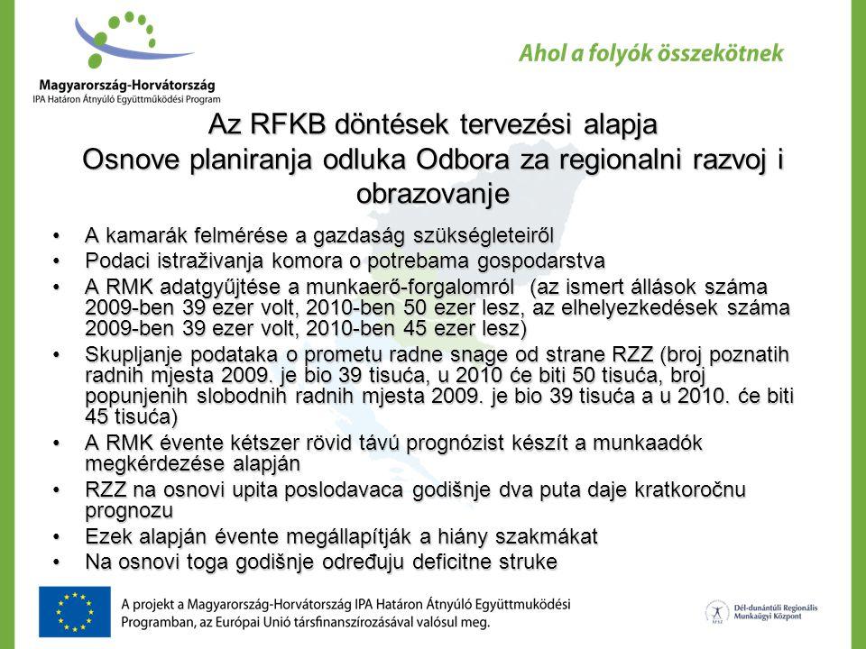Az RFKB döntések tervezési alapja Osnove planiranja odluka Odbora za regionalni razvoj i obrazovanje A kamarák felmérése a gazdaság szükségleteirőlA kamarák felmérése a gazdaság szükségleteiről Podaci istraživanja komora o potrebama gospodarstvaPodaci istraživanja komora o potrebama gospodarstva A RMK adatgyűjtése a munkaerő-forgalomról (az ismert állások száma 2009-ben 39 ezer volt, 2010-ben 50 ezer lesz, az elhelyezkedések száma 2009-ben 39 ezer volt, 2010-ben 45 ezer lesz)A RMK adatgyűjtése a munkaerő-forgalomról (az ismert állások száma 2009-ben 39 ezer volt, 2010-ben 50 ezer lesz, az elhelyezkedések száma 2009-ben 39 ezer volt, 2010-ben 45 ezer lesz) Skupljanje podataka o prometu radne snage od strane RZZ (broj poznatih radnih mjesta 2009.