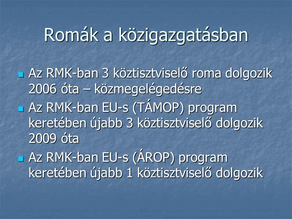 Romák a közigazgatásban Az RMK-ban 3 köztisztviselő roma dolgozik 2006 óta – közmegelégedésre Az RMK-ban 3 köztisztviselő roma dolgozik 2006 óta – közmegelégedésre Az RMK-ban EU-s (TÁMOP) program keretében újabb 3 köztisztviselő dolgozik 2009 óta Az RMK-ban EU-s (TÁMOP) program keretében újabb 3 köztisztviselő dolgozik 2009 óta Az RMK-ban EU-s (ÁROP) program keretében újabb 1 köztisztviselő dolgozik Az RMK-ban EU-s (ÁROP) program keretében újabb 1 köztisztviselő dolgozik