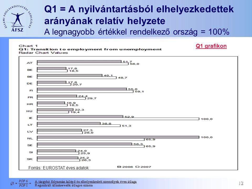 12 Q1 = A nyilvántartásból elhelyezkedettek arányának relatív helyzete A legnagyobb értékkel rendelkező ország = 100% Forrás: EUROSTAT éves adatok Q1
