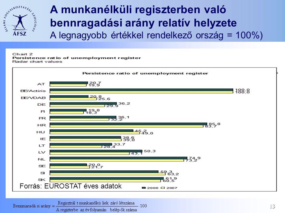 13 A munkanélküli regiszterben való bennragadási arány relatív helyzete A legnagyobb értékkel rendelkező ország = 100%) Forrás: EUROSTAT éves adatok