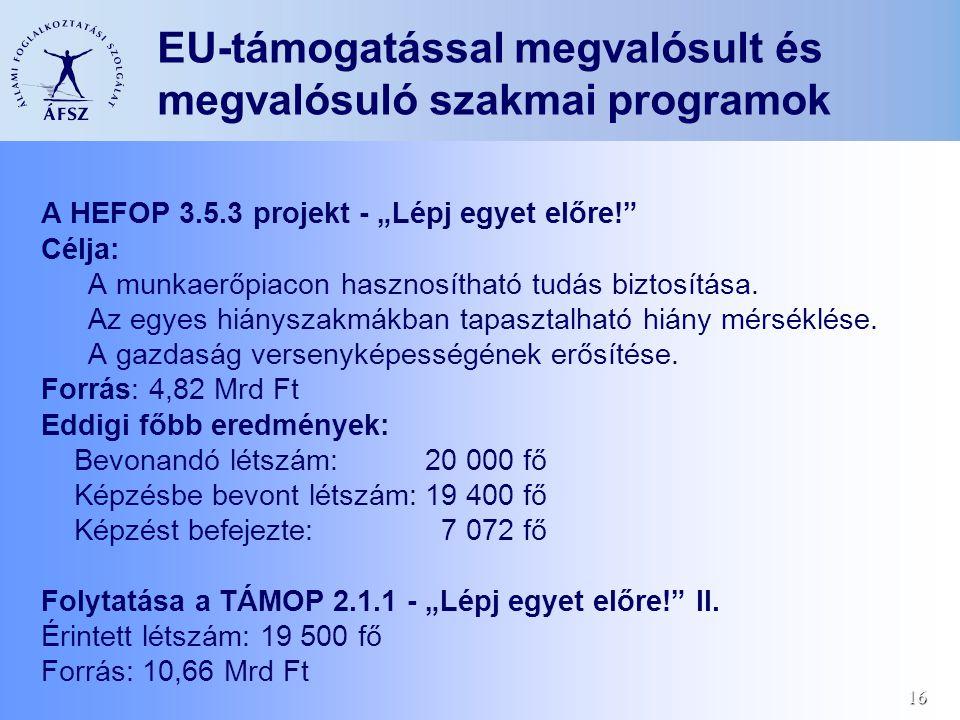 """16 EU-támogatással megvalósult és megvalósuló szakmai programok A HEFOP 3.5.3 projekt - """"Lépj egyet előre!"""" Célja: A munkaerőpiacon hasznosítható tudá"""