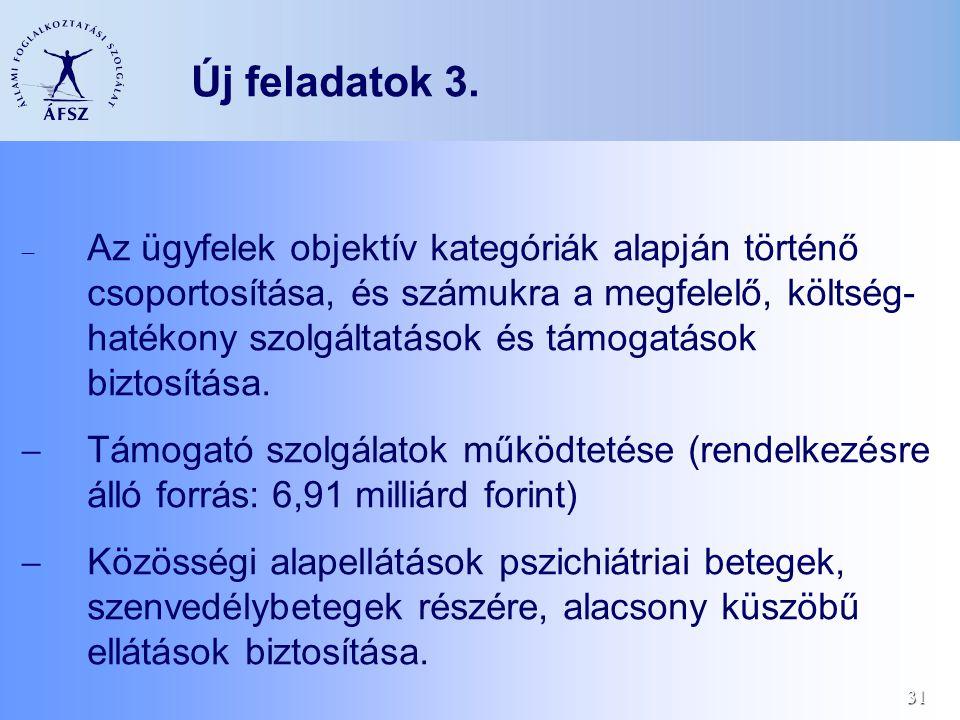 31 Új feladatok 3.  Az ügyfelek objektív kategóriák alapján történő csoportosítása, és számukra a megfelelő, költség- hatékony szolgáltatások és támo
