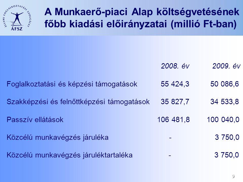 9 A Munkaerő-piaci Alap költségvetésének főbb kiadási előirányzatai (millió Ft-ban) 2008. év 2009. év Foglalkoztatási és képzési támogatások 55 424,3