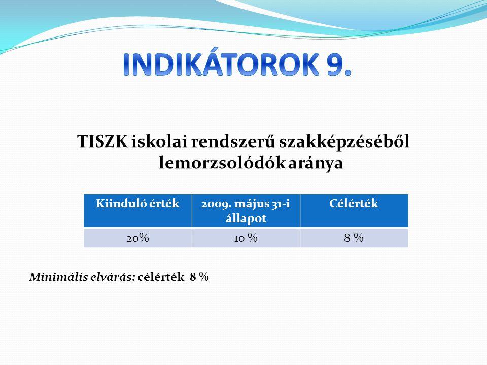 TISZK iskolai rendszerű szakképzéséből lemorzsolódók aránya Minimális elvárás: célérték 8 % Kiinduló érték2009.