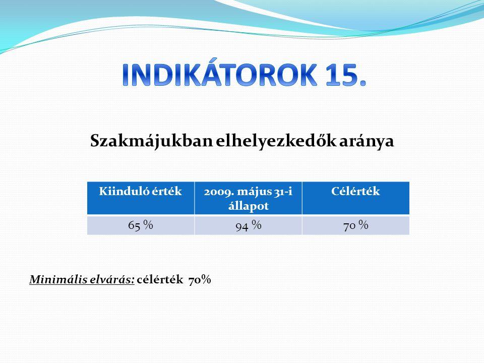 Szakmájukban elhelyezkedők aránya Minimális elvárás: célérték 70% Kiinduló érték2009.
