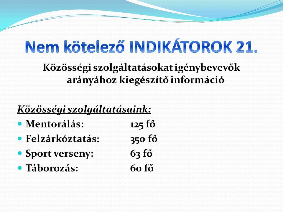 Közösségi szolgáltatásokat igénybevevők arányához kiegészítő információ Közösségi szolgáltatásaink: Mentorálás:125 fő Felzárkóztatás:350 fő Sport verseny:63 fő Táborozás:60 fő
