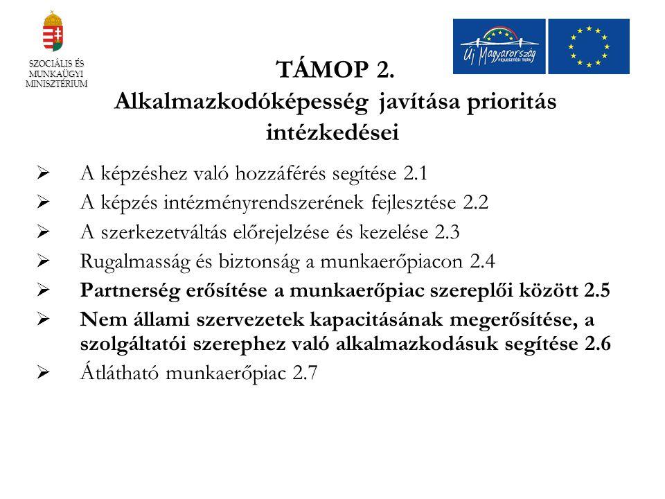 TÁMOP 2. Alkalmazkodóképesség javítása prioritás intézkedései  A képzéshez való hozzáférés segítése 2.1  A képzés intézményrendszerének fejlesztése