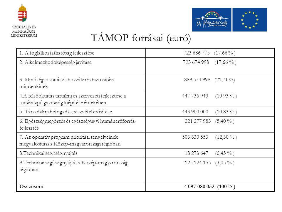 SZOCIÁLIS ÉS MUNKAÜGYI MINISZTÉRIUM TÁMOP forrásai (euró) 1. A foglalkoztathatóság fejlesztése723 686 775 (17,66 % ) 2. Alkalmazkodóképesség javítása7