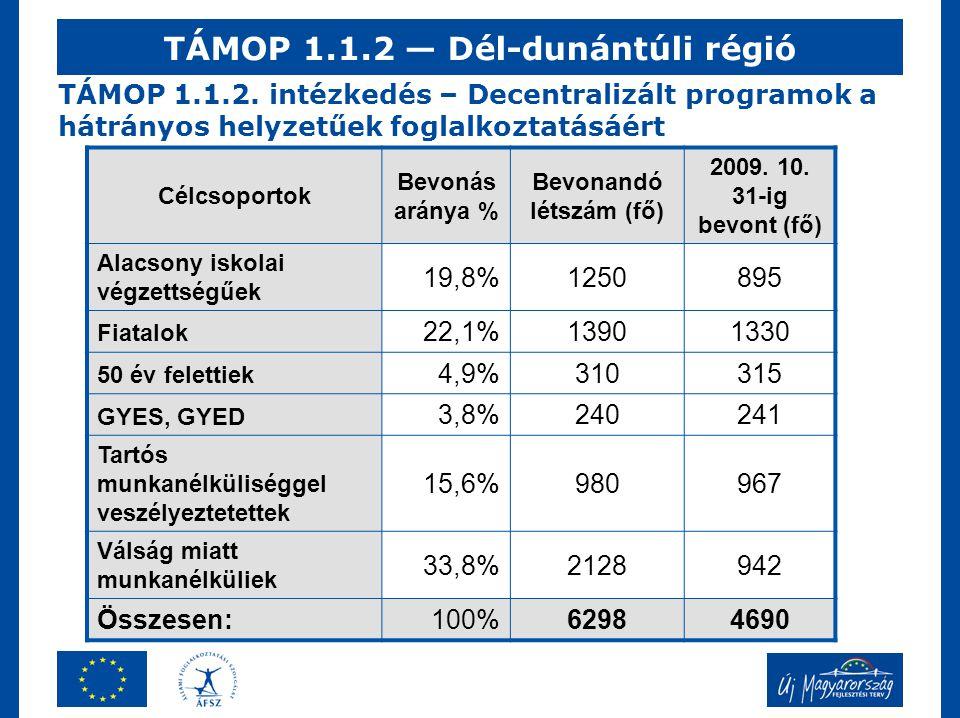 TÁMOP 1.1.2. intézkedés – Decentralizált programok a hátrányos helyzetűek foglalkoztatásáért Célcsoportok Bevonás aránya % Bevonandó létszám (fő) 2009