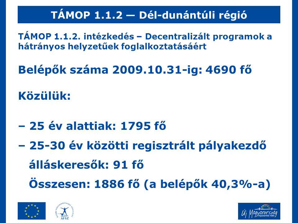 TÁMOP 1.1.2. intézkedés – Decentralizált programok a hátrányos helyzetűek foglalkoztatásáért Belépők száma 2009.10.31-ig: 4690 fő Közülük: – 25 év ala