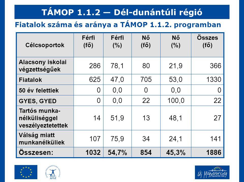 Fiatalok száma és aránya a TÁMOP 1.1.2. programban Célcsoportok Férfi (fő) Férfi (%) Nő (fő) Nő (%) Összes (fő) Alacsony iskolai végzettségűek 28678,1
