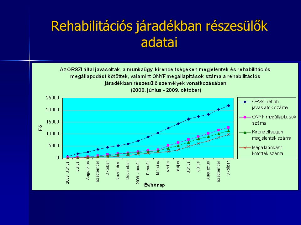 Rehabilitációs járadékban részesülők adatai