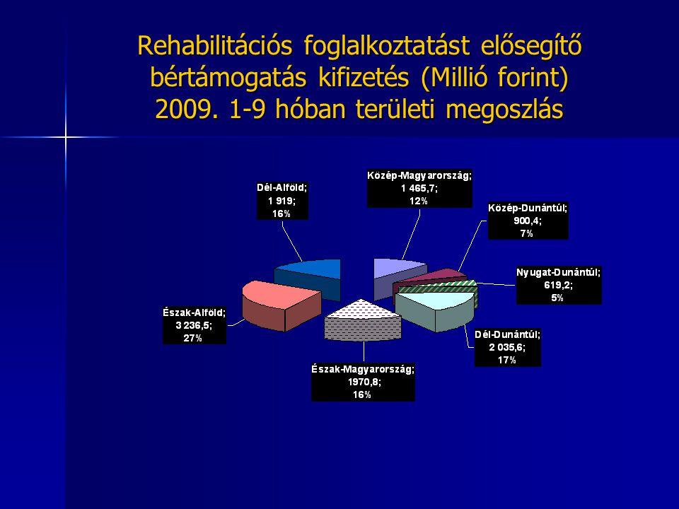 Rehabilitációs foglalkoztatást elősegítő bértámogatás kifizetés (Millió forint) 2009. 1-9 hóban területi megoszlás