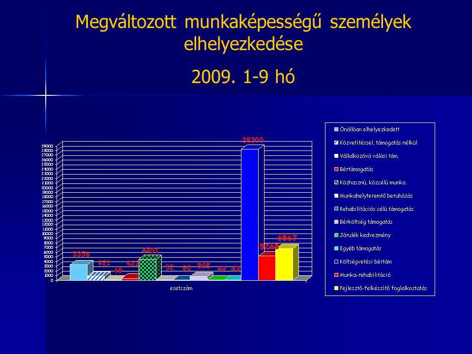 Megváltozott munkaképességű személyek elhelyezkedése 2009. 1-9 hó